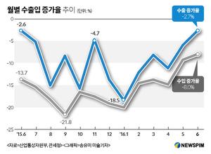 6월 수출 2.7% 감소 '연중 최저'…수출 회복 '청신호'(상보)