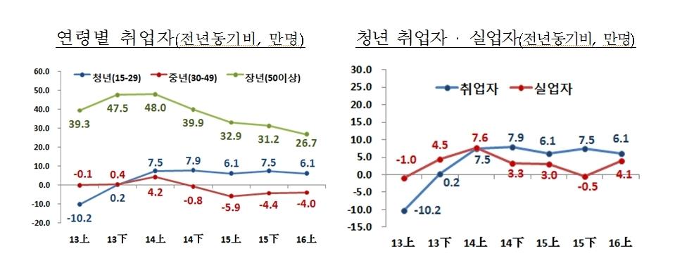 대한민국 허리붕괴의 현주소…3040 취업자 2년 연속 마이너스
