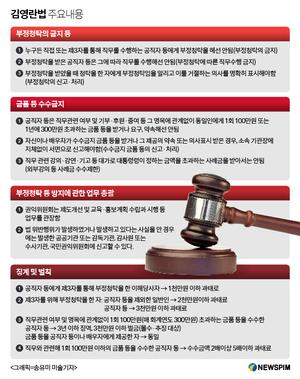 [김영란법 합헌] 핵심 쟁점 모두 합헌…내용은?