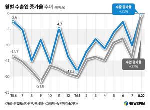 낙관하던 8월 수출도 '아슬아슬'…중순까지 0.3% 줄어