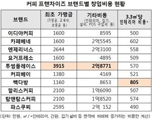 커피숍 인테리어비용 '빽다방' 최고…3.3㎡당 805만원