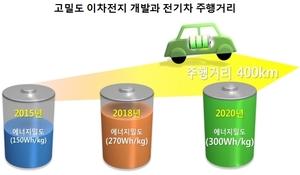 전기차, 2020년 서울-부산 400km 주행시대 열린다