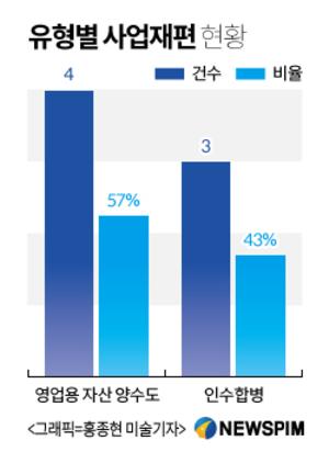 기활법 사업재편 승인기업 7곳 분석.. '대기업 특혜' 우려 불식