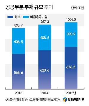 정부 부채 우려하던 국회, 재정건전화법은 '뒷짐'