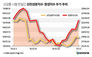 선강퉁 한달…남랭북열 블루칩선호, 거래량은 감소