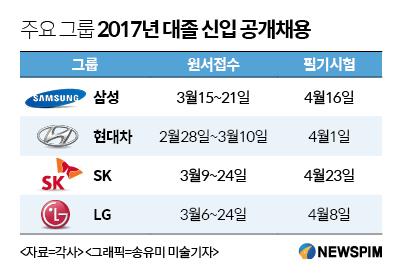 삼성 마지막 그룹 공채…주요그룹 상반기 채용 돌입