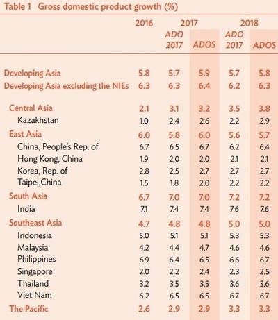 ADB, 올해 한국 성장률 전망 2.5%→2.7% 상향