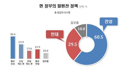 [리얼미터] 文정부 탈원전 정책…찬성 60.5% vs 반대 29.5%