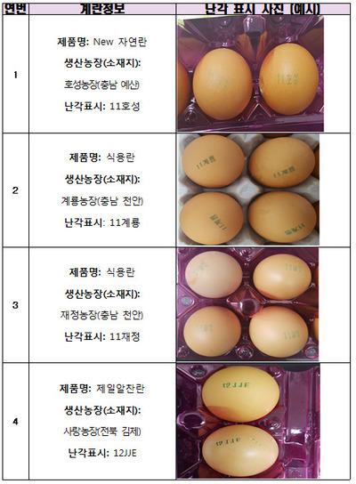 살충제 계란 4곳 추가 검출…난각코드 11호성·11계룡·11재정·12JJE