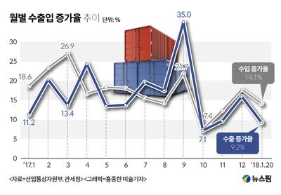 1월 수출 증가율 한자릿수로 둔화…반도체·석유제품 호조