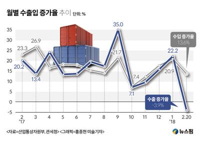 2월 수출, 설연휴 조업일수 줄어 고전…반도체·석유제품은 선전