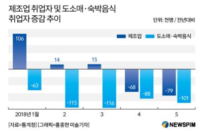 '청년실업률 10.5%' 일자리 성적표 최악…최저임금 논란 재점화