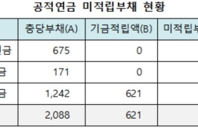 [연금개혁] 공무원·군인·국민연금 3대 공적연금 미적립부채 1467조