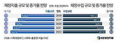 세수호황 끝물에 '슈퍼복지'...2020년 나라 살림 적자 전환