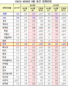 OECD, 올해 한국 경제성장률 3.0%→2.7% 하향조정