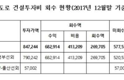[국감] 경부·경인·울산·호남지선 1.5배 초과이익..추가통행료 부담 지적
