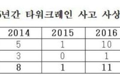 [국감] 타워크레인 사상자 4년새 6배 급증..70% 작업방법 불량