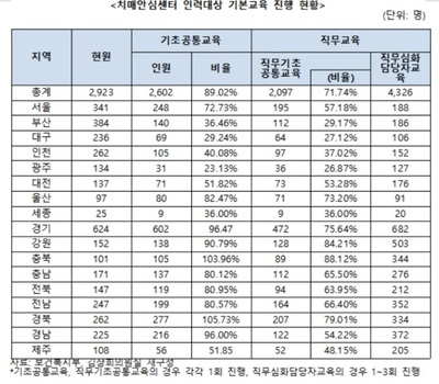 [국감] 치매안심센터 인력 10명 중 1명 기초교육도 못받았다