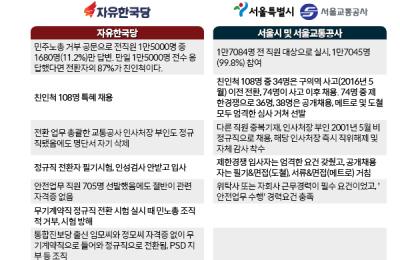 '채용 세습' 전면전, 한국당-서울교통공사 쟁점은?