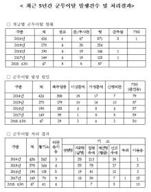[국감] 육군, 최근 5년간 탈영자 1102명...실형도 90건