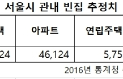 [국감] 서울시내 빈집 중 강남3구가 3분의 1 차지