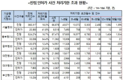 [국감] 지방고용노동청, 5년간 진정·인허가 17% 처리기한 넘겨