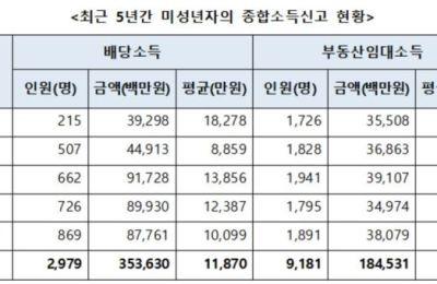 [국감] '금수저' 미성년자들, 주식·부동산으로 5년간 5381억 벌었다