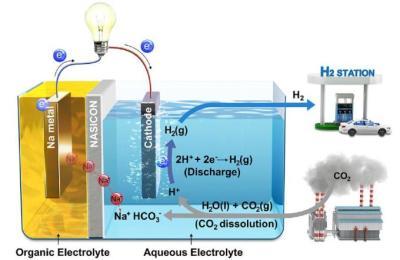 [영상] 이산화탄소 활용해 수소·전기 생산 전지 첫 개발