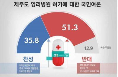 [여론조사] 제주 영리병원 반대 51.3% vs 찬성 35.8%