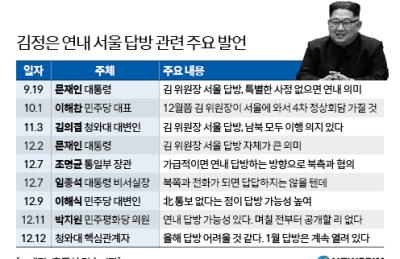 [심층분석] 김정은 연내 답방 무산 후폭풍...다시 짜는 南·北·美 외교 시간표