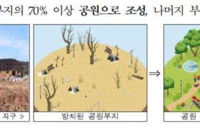 [3기 신도시] 공원부지·군 유휴부지등 중소택지, 3만3천가구 공급
