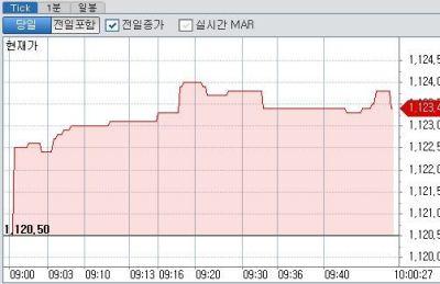 브렉시트 부결 영향 '제한적'... 달러/원 환율 소폭 상승