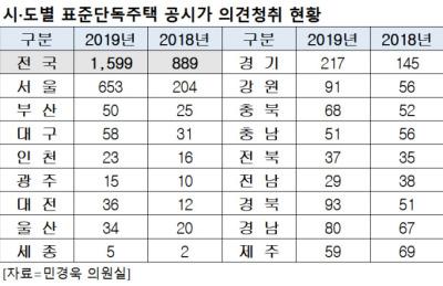 [단독주택가격공시] 서울 공시가격 이의신청, 작년보다 3.2배 증가