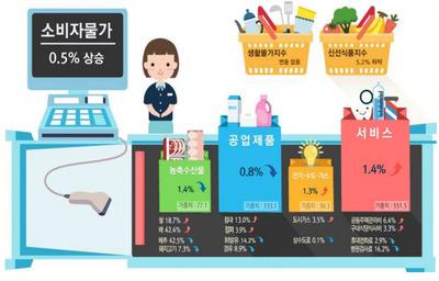 정부 '먹거리 물가 안정 추진'에… 업계