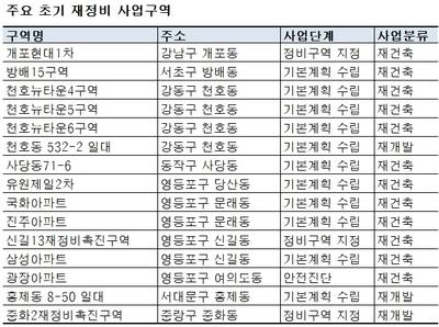 재건축·재개발 제도 바뀌는 서울시..심의 중단 우려