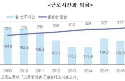 [2018 한국사회] 8년만에 후진한 고용...남성 줄고 여성은 늘어