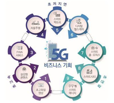 [5G 시대]③ 47조 새시장 열린다...산업 융합 '대변화'