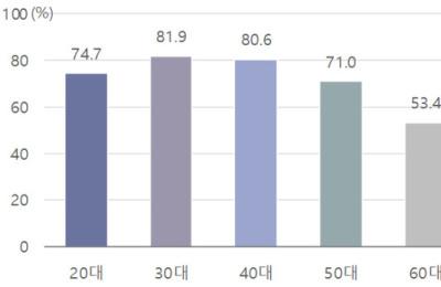 [2018 한국사회] 30·40대 10명 중 8명 휴가 사용...휴가일수는 고작 5.4일