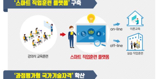 4차산업혁명 신기술 직업훈련 확대...실업자·재직자 '내일배움카드' 통합