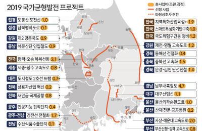 예타면제사업 2021년 말부터 발주..′평택~오송 복복선′ 1순위