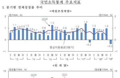 [성장률 쇼크] 상반기 2.3% 성장 물건너가…금리인하 요구 확산 관측