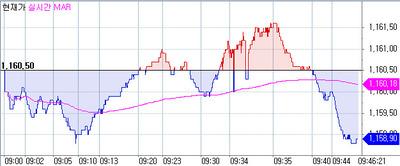 [외환] 달러/원 1161.60 전고점 경신...美 GDP 경계감 변동성↑