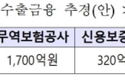 [중소벤처 수출육성] 무역금융 지원 2640억원 추가..