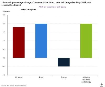 美 5월 CPI 전월비 0.1%↑ 전년비 1.8%↑...예상대로 미지근