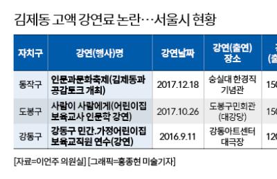 '고액 강연료 논란' 김제동, 서울 동작·도봉서도 1500만원대 강연