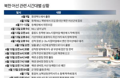 국방부, 합동조사단 꾸린다…北어선 58시간 '깜깜이 사태' 규명