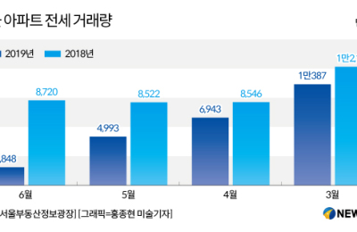 [하반기 부동산전망③] 전세시장, 입주물량 확대에 약보합 지속