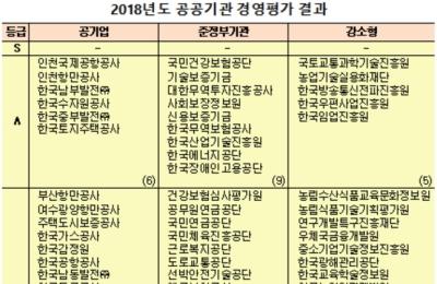 [공공기관 경영평가] 에너지 공기업 희비...한전 '선방'·한전KPS '낙제점'