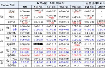서울시 문래동 수질 정상화…5개 아파트 식수제한 해제