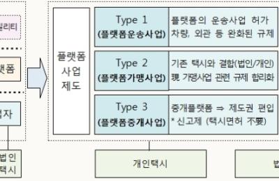 [택시제도개편] 플랫폼 택시, 차량·외관 다양화..요금 자율성 부여